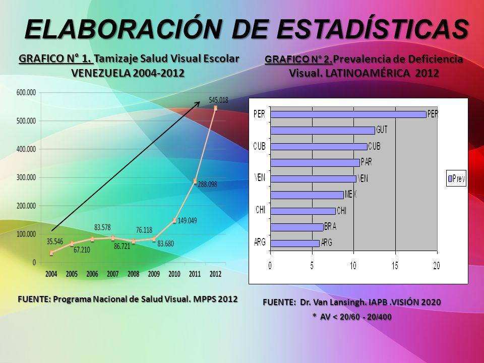 ELABORACIÓN DE ESTADÍSTICAS ELABORACIÓN DE ESTADÍSTICAS GRAFICO N° 2. Prevalencia de Deficiencia Visual. LATINOAMÉRICA 2012 GRAFICO N° 1. Tamizaje Sal