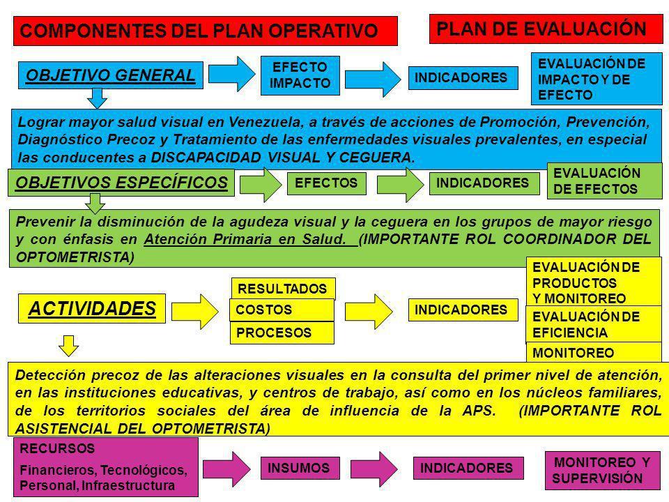 COMPONENTES DEL PLAN OPERATIVO OBJETIVO GENERAL Lograr mayor salud visual en Venezuela, a través de acciones de Promoción, Prevención, Diagnóstico Pre