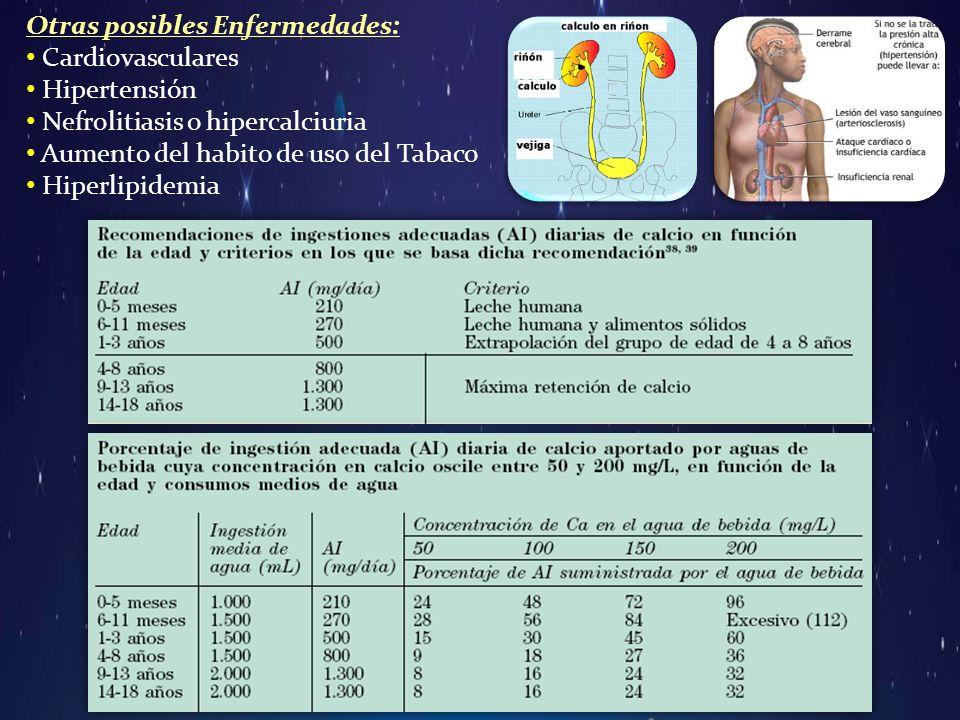 Otras posibles Enfermedades: Cardiovasculares Hipertensión Nefrolitiasis o hipercalciuria Aumento del habito de uso del Tabaco Hiperlipidemia