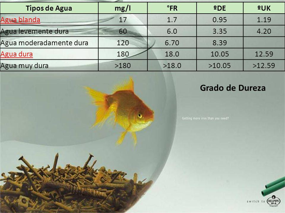 Tipos de Aguamg/l°FRºDEºUK Agua blanda171.70.951.19 Agua levemente dura606.03.354.20 Agua moderadamente dura1206.708.39 Agua dura18018.010.0512.59 Agu