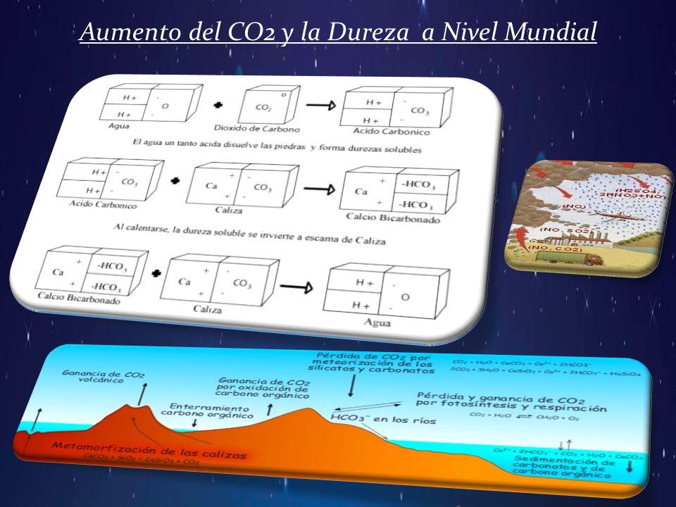 Aumento del CO2 y la Dureza a Nivel Mundial