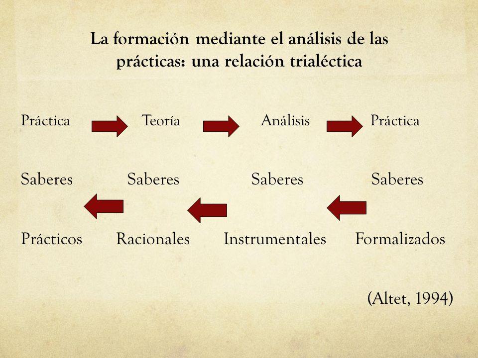 La formación mediante el análisis de las prácticas: una relación trialéctica Práctica Teoría Análisis Práctica Saberes Saberes Prácticos Racionales Instrumentales Formalizados (Altet, 1994)