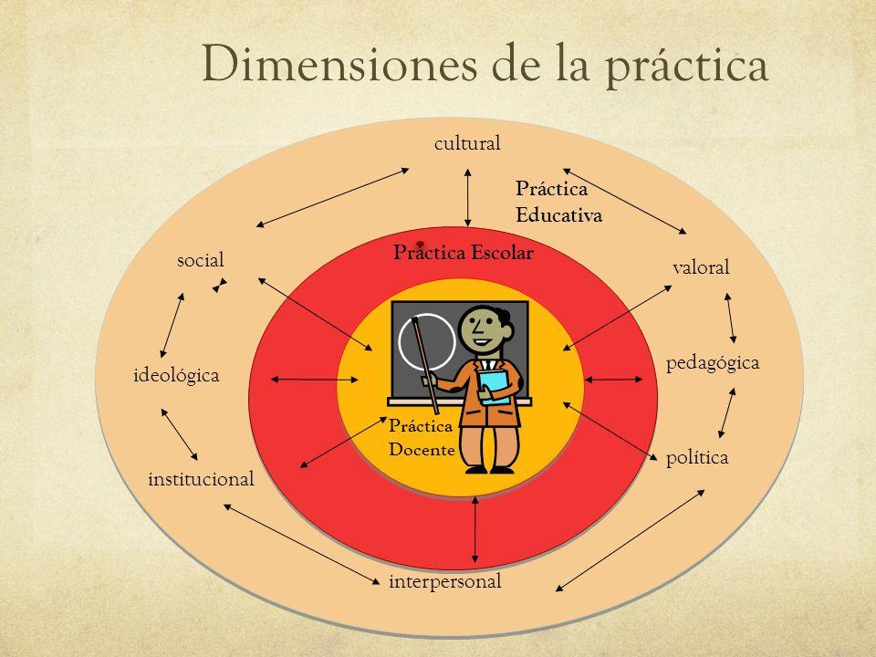Dimensiones de la práctica valoral pedagógica política cultural social ideológica institucional interpersonal Práctica Educativa Práctica Escolar Prác