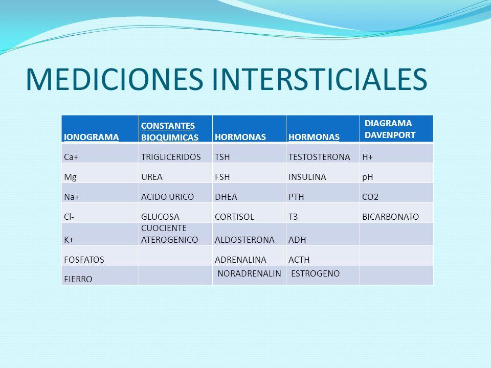 MEDICIONES INTERSTICIALES IONOGRAMA CONSTANTES BIOQUIMICASHORMONAS DIAGRAMA DAVENPORT Ca+TRIGLICERIDOSTSHTESTOSTERONAH+ MgUREAFSHINSULINApH Na+ACIDO U