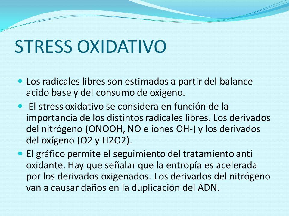 STRESS OXIDATIVO Los radicales libres son estimados a partir del balance acido base y del consumo de oxigeno. El stress oxidativo se considera en func