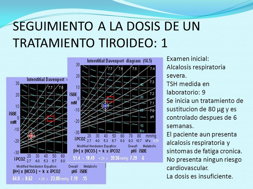 SEGUIMIENTO A LA DOSIS DE UN TRATAMIENTO TIROIDEO: 1 Examen inicial: Alcalosis respiratoria severa. TSH medida en laboratorio: 9 Se inicia un tratamie