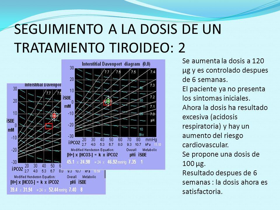 SEGUIMIENTO A LA DOSIS DE UN TRATAMIENTO TIROIDEO: 2 Se aumenta la dosis a 120 µg y es controlado despues de 6 semanas. El paciente ya no presenta los