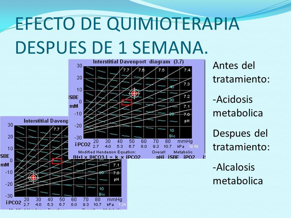 EFECTO DE QUIMIOTERAPIA DESPUES DE 1 SEMANA. Antes del tratamiento: -Acidosis metabolica Despues del tratamiento: -Alcalosis metabolica