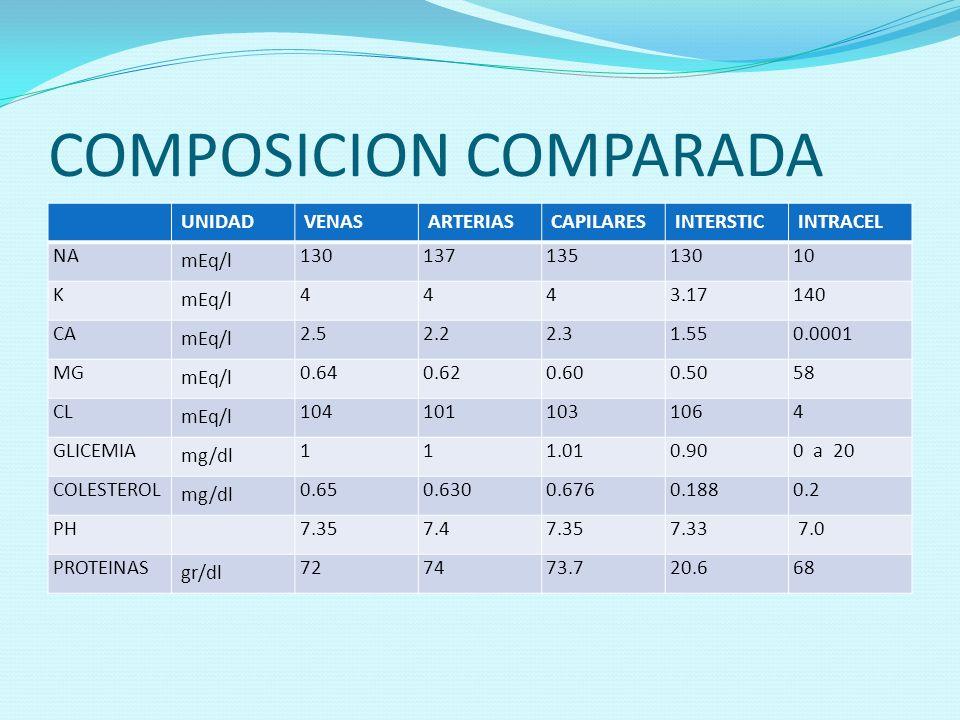 COMPOSICION COMPARADA UNIDADVENASARTERIASCAPILARESINTERSTICINTRACEL NA mEq/l 13013713513010 K mEq/l 4443.17140 CA mEq/l 2.52.22.31.550.0001 MG mEq/l 0