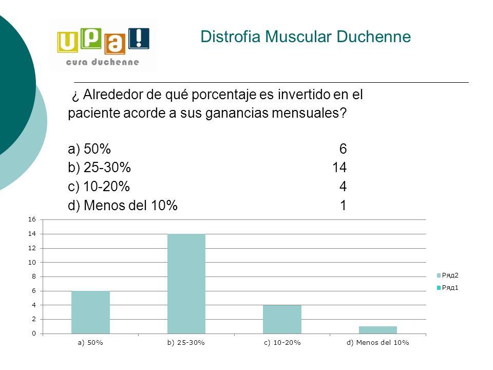 ¿ Alrededor de qué porcentaje es invertido en el paciente acorde a sus ganancias mensuales? a) 50%6 b) 25-30%14 c) 10-20%4 d) Menos del 10%1