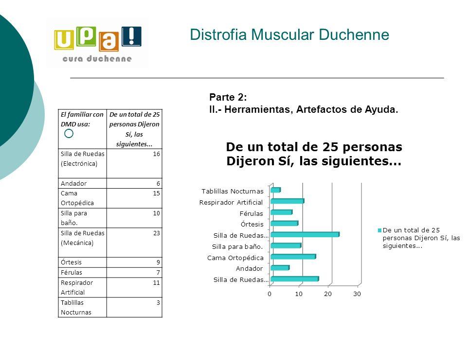 Distrofia Muscular Duchenne El familiar con DMD usa: De un total de 25 personas Dijeron Sí, las siguientes... Silla de Ruedas (Electrónica) 16 Andador