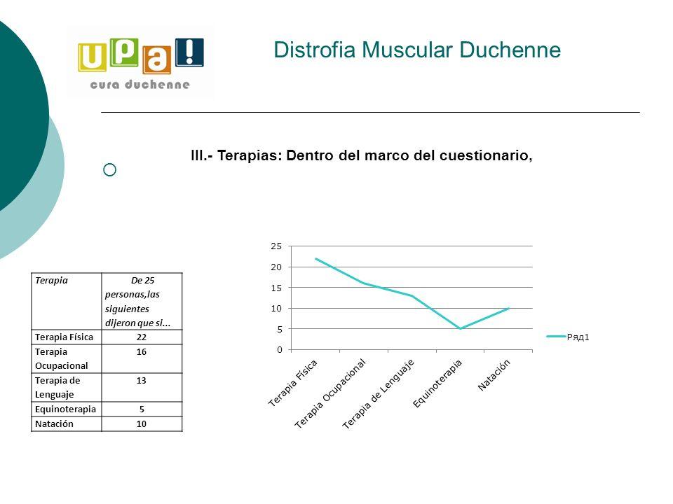 Distrofia Muscular Duchenne Terapia De 25 personas,las siguientes dijeron que si... Terapia Física22 Terapia Ocupacional 16 Terapia de Lenguaje 13 Equ