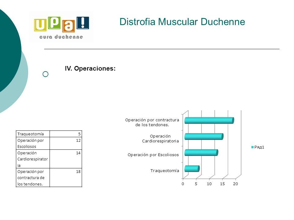 Distrofia Muscular Duchenne Traqueotomía5 Operación por Escoliosos 12 Operación Cardiorespirator ia 14 Operación por contractura de los tendones. 18 I