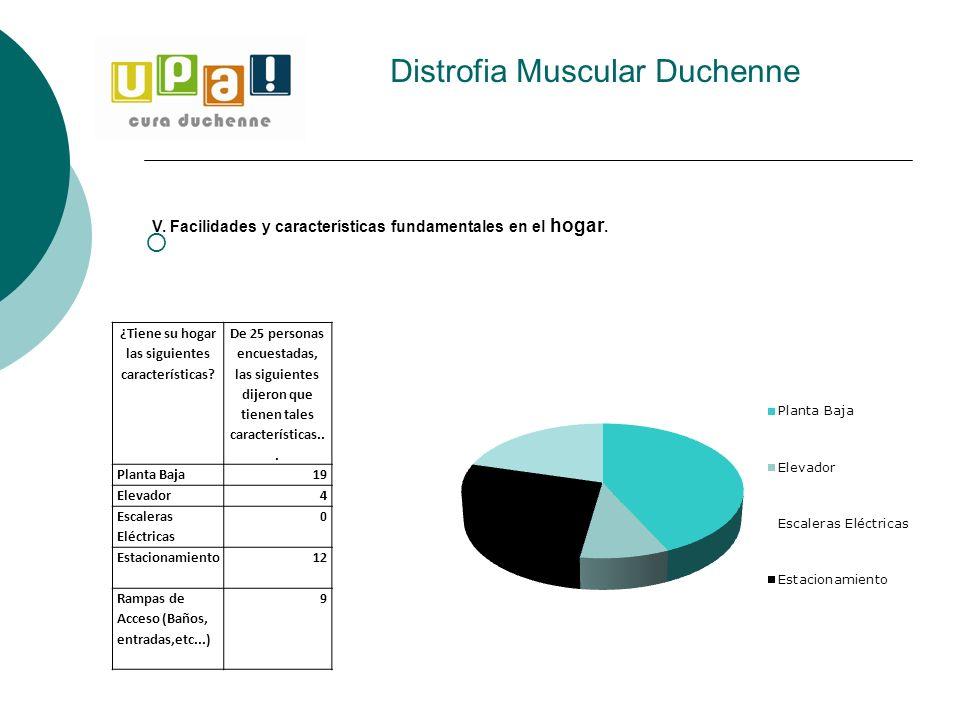 Distrofia Muscular Duchenne ¿Tiene su hogar las siguientes características? De 25 personas encuestadas, las siguientes dijeron que tienen tales caract