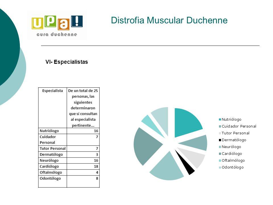 Distrofia Muscular Duchenne Especialista De un total de 25 personas, las siguientes determinaron que sí consultan al especialista pertinente... Nutrió