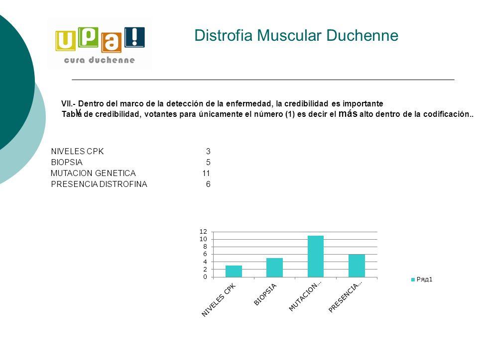 Distrofia Muscular Duchenne V NIVELES CPK3 BIOPSIA5 MUTACION GENETICA11 PRESENCIA DISTROFINA6 VII.- Dentro del marco de la detección de la enfermedad,