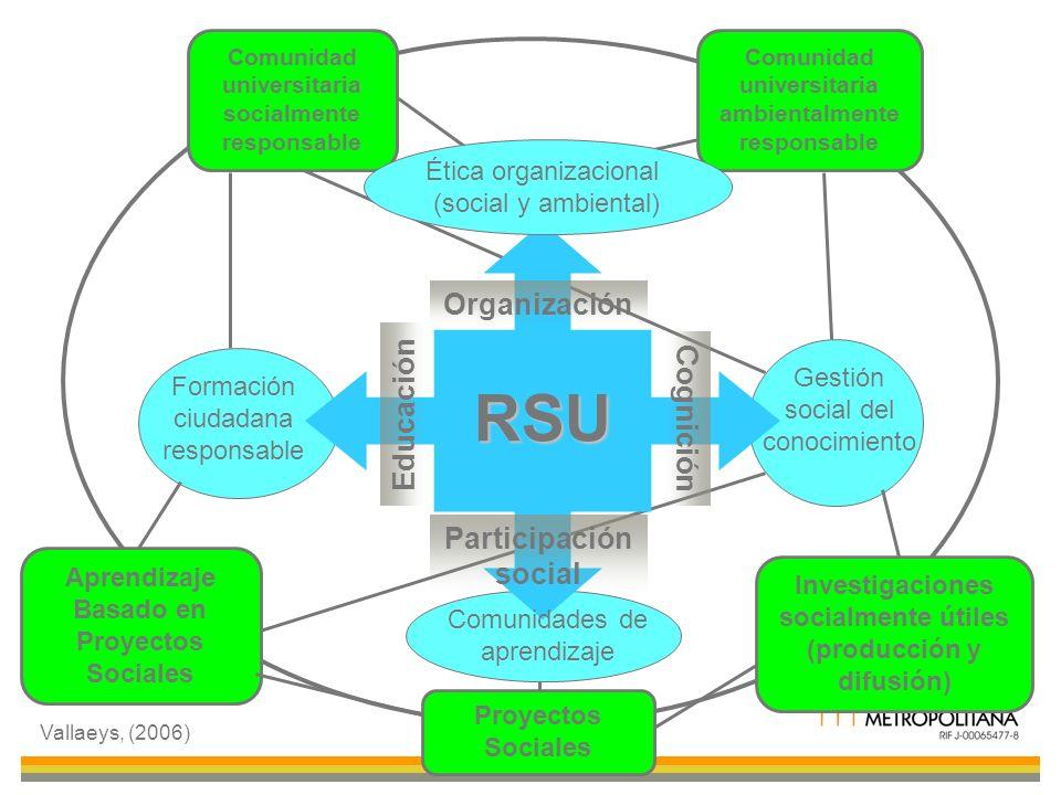 RSU Formación ciudadana responsable Gestión social del conocimiento Comunidades de aprendizaje Organización Educación Cognición Participación social C