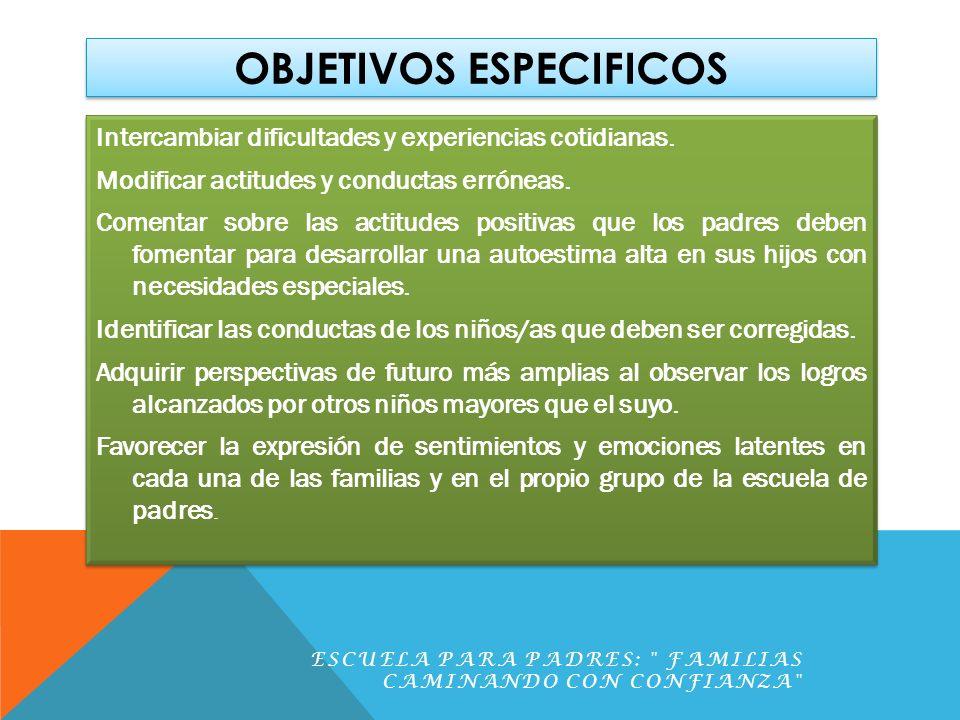 OBJETIVOS ESPECIFICOS Intercambiar dificultades y experiencias cotidianas. Modificar actitudes y conductas erróneas. Comentar sobre las actitudes posi
