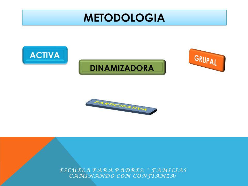 METODOLOGIA Tiene carácter teórico Fomenta la máxima participación de los miembros ESCUELA PARA PADRES: