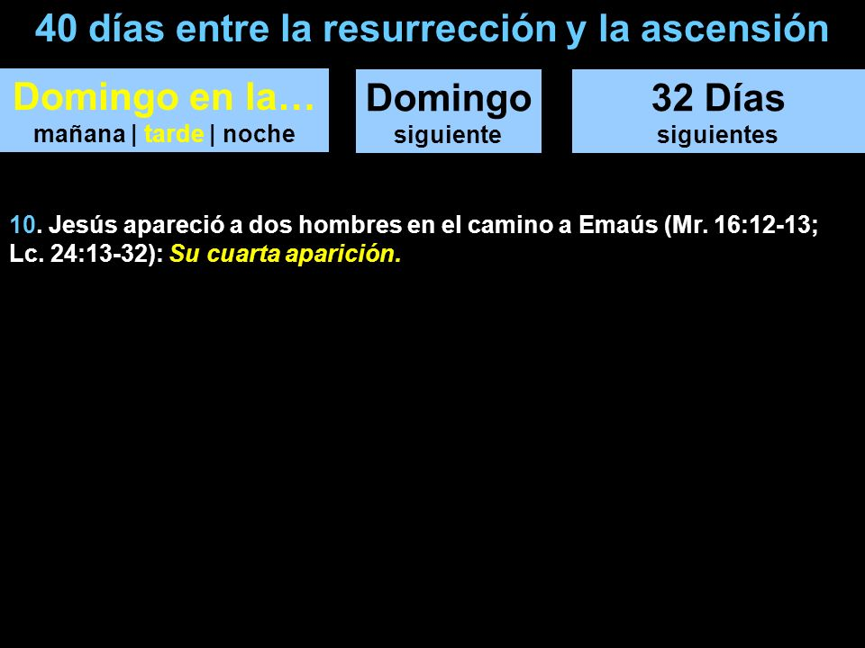 40 días entre la resurrección y la ascensión Domingo en la… mañana | tarde | noche Domingo siguiente 32 Días siguientes 10. Jesús apareció a dos hombr