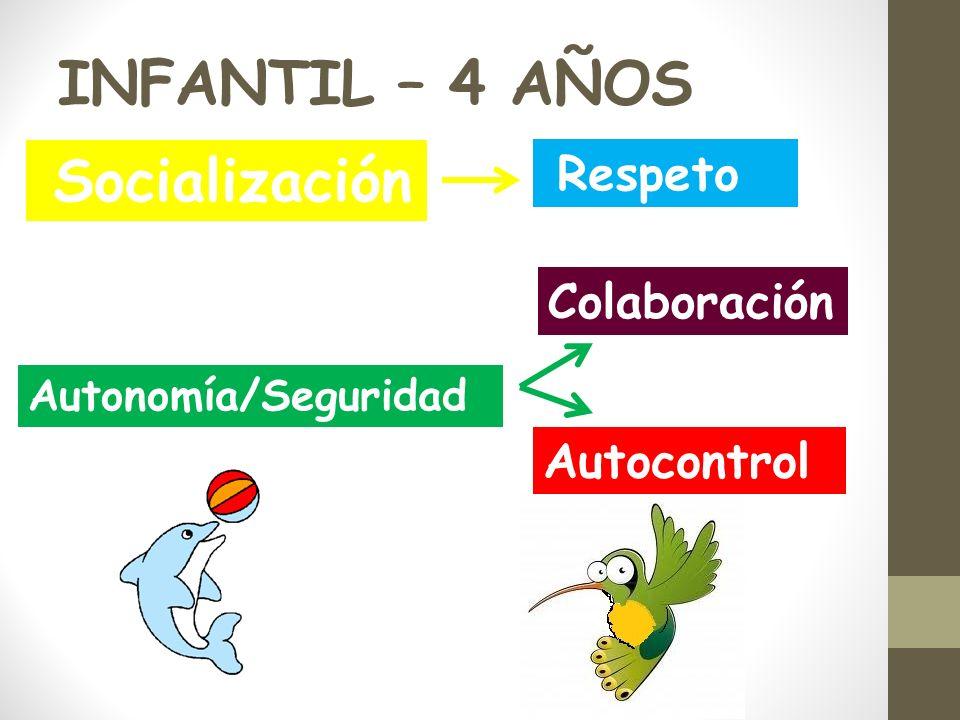 INFANTIL – 4 AÑOS Socialización Respeto Colaboración Autonomía/Seguridad Autocontrol