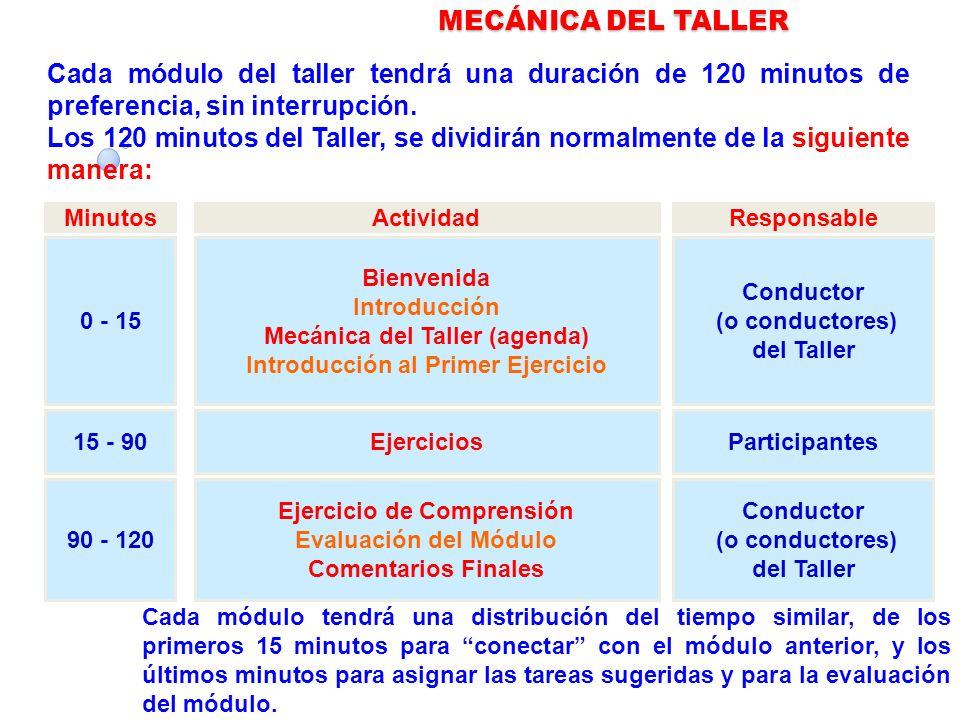 MinutosActividadResponsable 0 - 15 Bienvenida Introducción Mecánica del Taller (agenda) Introducción al Primer Ejercicio Conductor (o conductores) del Taller 15 - 90EjerciciosParticipantes 90 - 120 Ejercicio de Comprensión Evaluación del Módulo Comentarios Finales Conductor (o conductores) del Taller MECÁNICA DEL TALLER Cada módulo tendrá una distribución del tiempo similar, de los primeros 15 minutos para conectar con el módulo anterior, y los últimos minutos para asignar las tareas sugeridas y para la evaluación del módulo.
