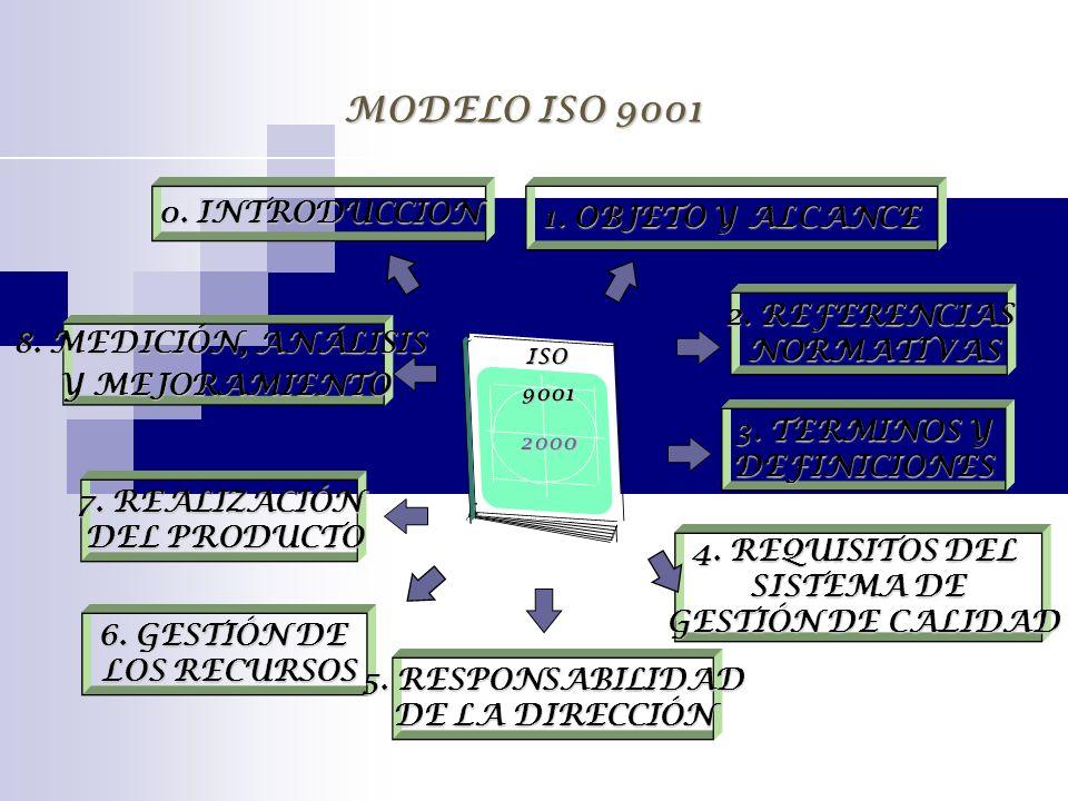 MODELO ISO 9001 0. INTRODUCCION 6. GESTIÓN DE LOS RECURSOS LOS RECURSOS 7. REALIZACIÓN DEL PRODUCTO DEL PRODUCTO 5. RESPONSABILIDAD DE LA DIRECCIÓN 2.