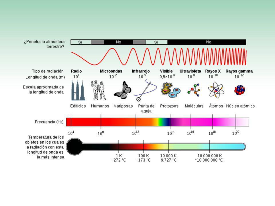 Ultravioleta Esta radiación puede ser producida por los rayos solares y produce varios efectos en la salud.