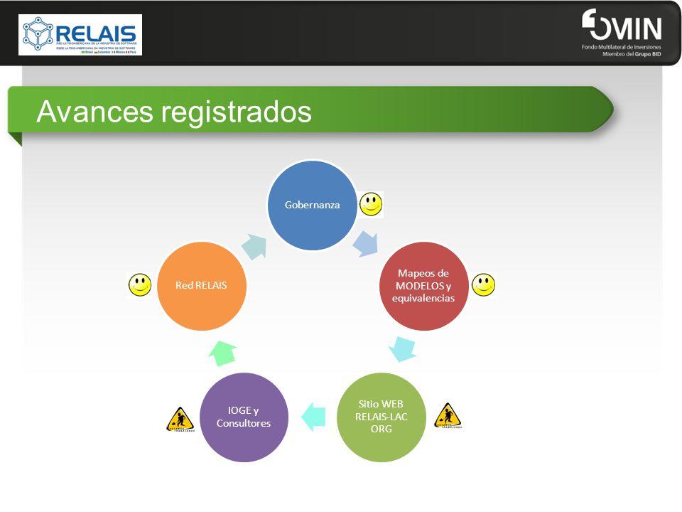 Avances registrados Gobernanza Mapeos de MODELOS y equivalencias Sitio WEB RELAIS-LAC ORG IOGE y Consultores Red RELAIS