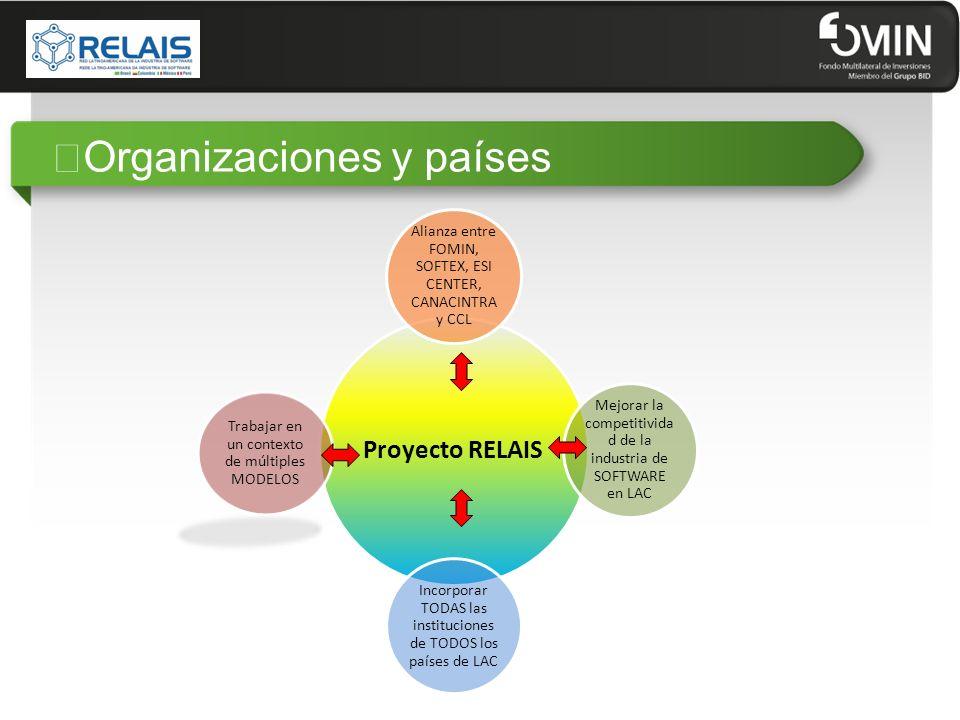 ¿ICT4GP Vínculo potencial Financiamiento US$ 9 millones Componente I: INVESTIGACIÓN Componente II: FINANCIAMIENTO DE PROYECTOS Áreas prioritarias: ARMONIZACIÓN DE PRACTICA y PARTICIPACIÓN DE LAS MIPyMES Financia: DISEÑO DE ESTRATEGIAS DE MODERNIZACIÓN y TRANSFERENCIA DE TECNOLOGÍA e INNOVACIÓN Metas: IDENTIFICACIÓN DE BUENAS PRACTICAS; 6 DISEÑOS DE ESTRATEGIAS; 15 PROYECTOS