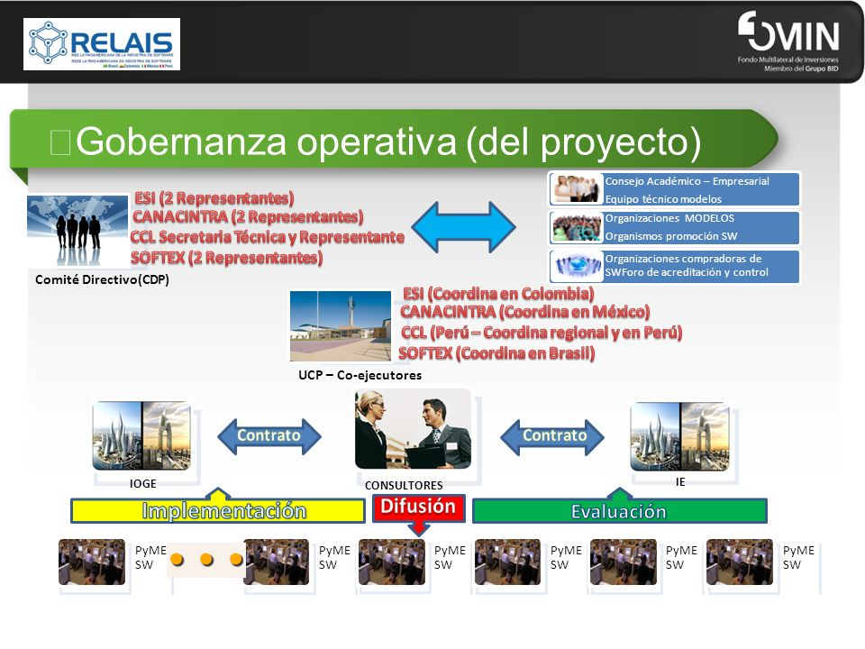 """Gobernanza operativa (del proyecto)"