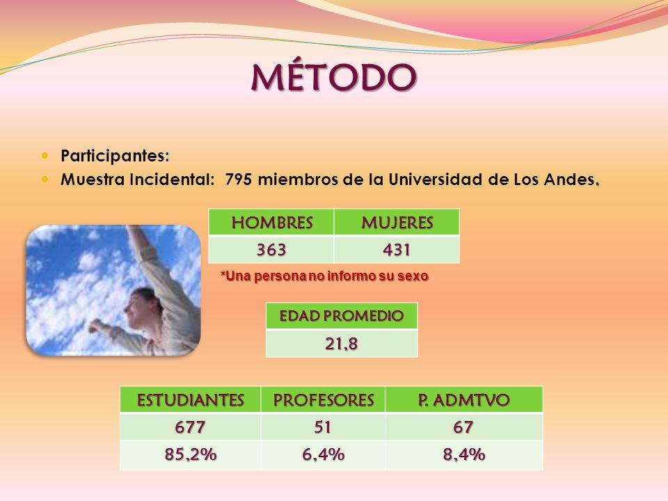 MÉTODO Participantes:.