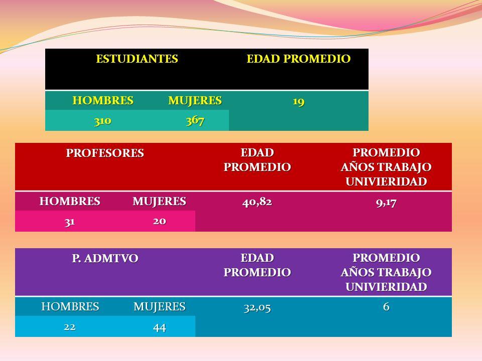 ESTUDIANTES EDAD PROMEDIO HOMBRESMUJERES19 310367 PROFESORESEDADPROMEDIOPROMEDIO AÑOS TRABAJO UNIVIERIDAD HOMBRESMUJERES40,829,17 3120 P.