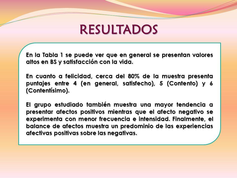 RESULTADOS En la Tabla 1 se puede ver que en general se presentan valores altos en BS y satisfacción con la vida.
