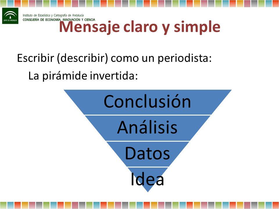 Mensaje claro y simple Escribir (describir) como un periodista: La pirámide invertida: Conclusión Análisis Datos Idea