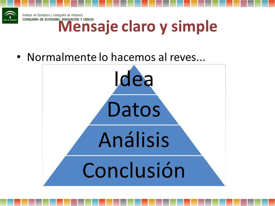 Mensaje claro y simple Normalmente lo hacemos al reves... Idea Datos Análisis Conclusión