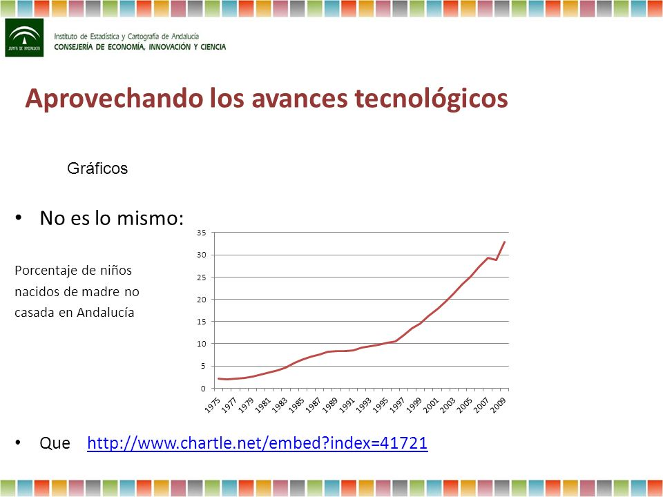 Aprovechando los avances tecnológicos No es lo mismo: Porcentaje de niños nacidos de madre no casada en Andalucía Que http://www.chartle.net/embed?ind