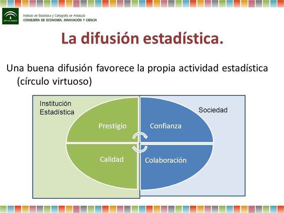 La difusión estadística. Una buena difusión favorece la propia actividad estadística (círculo virtuoso) Institución Estadística Sociedad