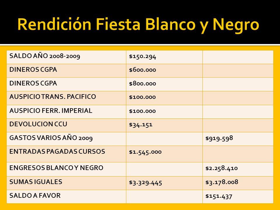 SALDO AÑO 2008-2009$150.294 DINEROS CGPA$600.000 DINEROS CGPA$800.000 AUSPICIO TRANS. PACIFICO$100.000 AUSPICIO FERR. IMPERIAL$100.000 DEVOLUCION CCU$