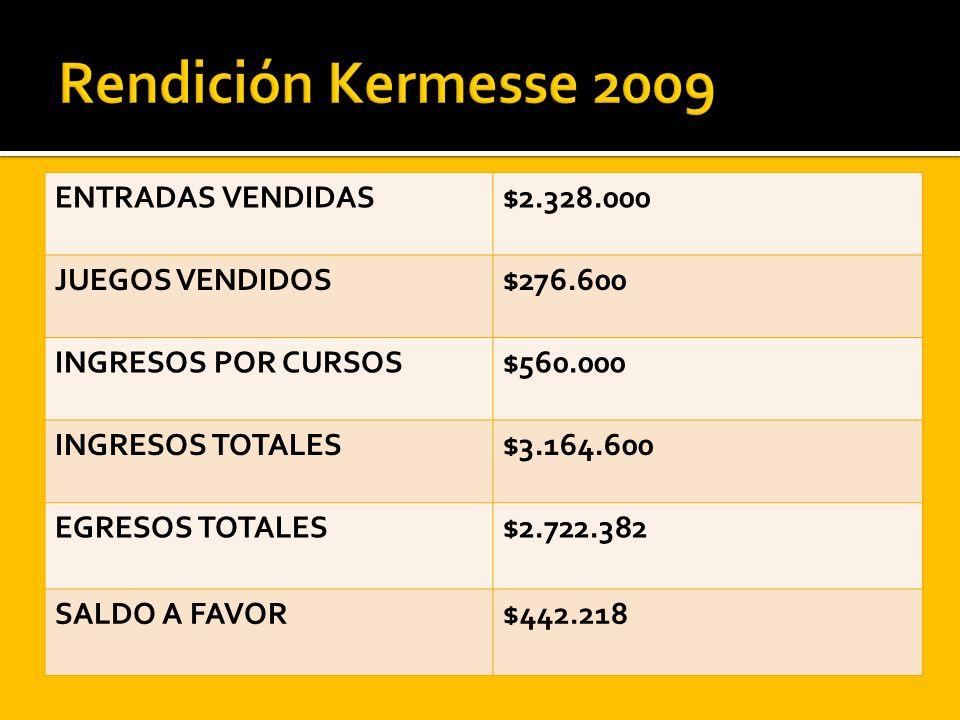 ENTRADAS VENDIDAS$2.328.000 JUEGOS VENDIDOS$276.600 INGRESOS POR CURSOS$560.000 INGRESOS TOTALES$3.164.600 EGRESOS TOTALES$2.722.382 SALDO A FAVOR$442