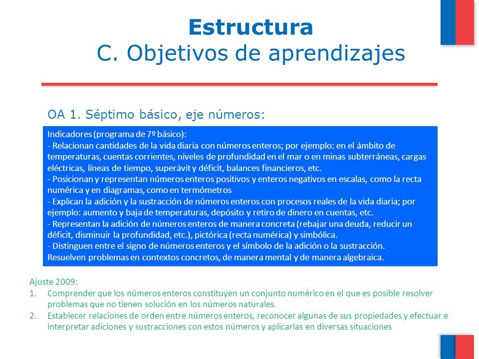 OA 1. Séptimo básico, eje números: Mostrar que comprenden la adición y la sustracción de números enteros: -representando los números enteros en la rec