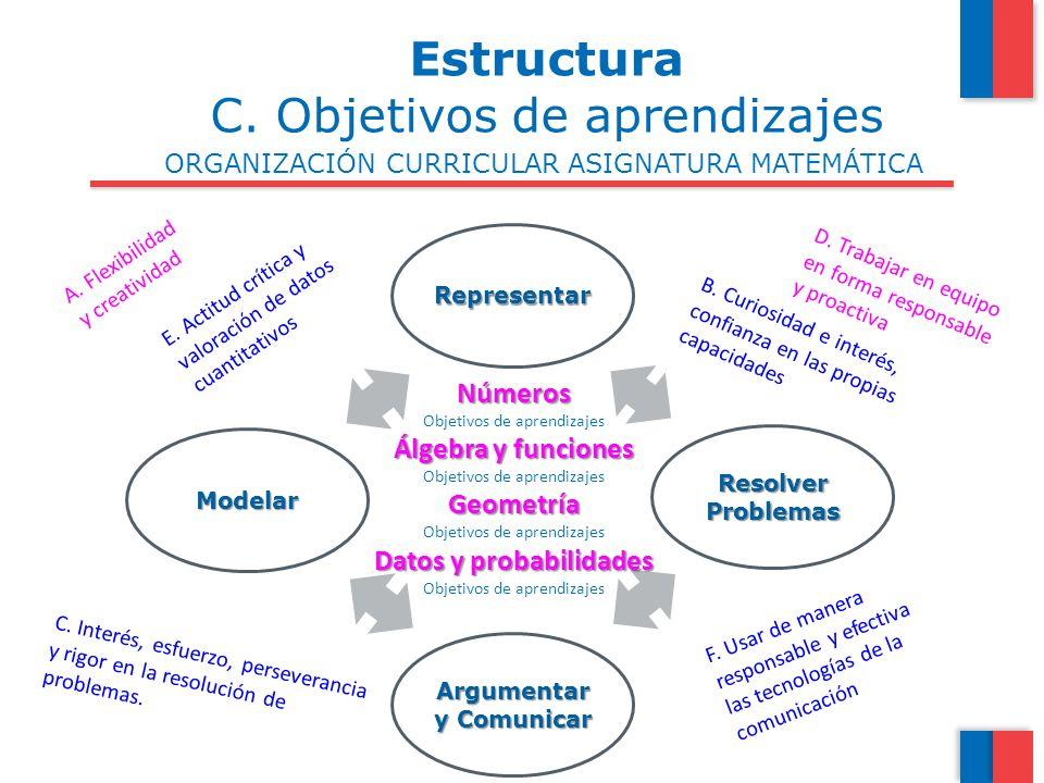 ORGANIZACIÓN CURRICULAR ASIGNATURA MATEMÁTICA Estructura C. Objetivos de aprendizajes Representar Resolver Problemas Argumentar y Comunicar Modelar Nú