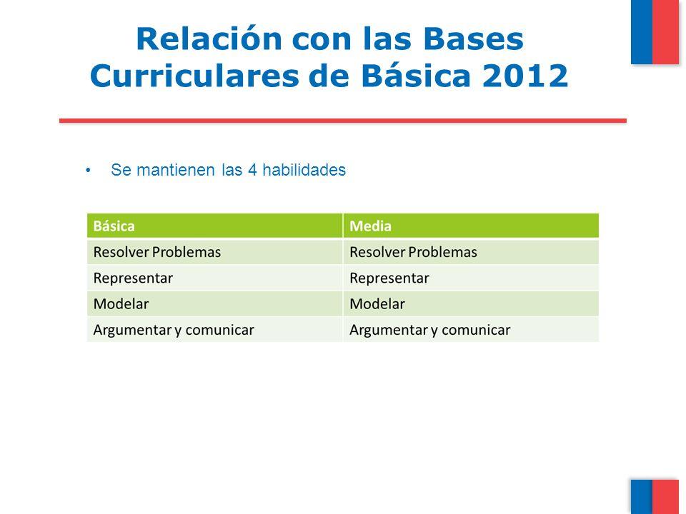 Se mantienen las 4 habilidades Relación con las Bases Curriculares de Básica 2012