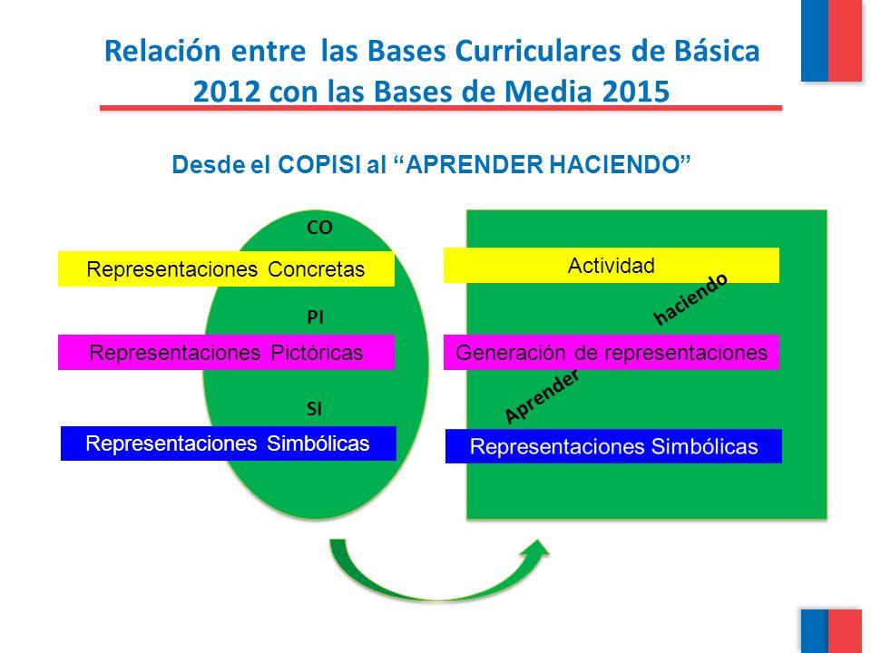 Relación entre las Bases Curriculares de Básica 2012 con las Bases de Media 2015 Desde el COPISI al APRENDER HACIENDO CO Representaciones Concretas Re
