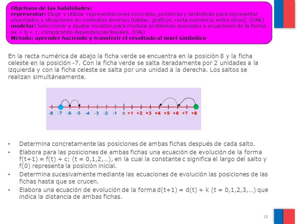 En la recta numérica de abajo la ficha verde se encuentra en la posición 8 y la ficha celeste en la posición -7. Con la ficha verde se salta iteradame