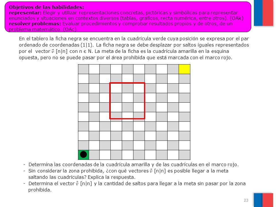 23 Objetivos de las habilidades: representar: Elegir y utilizar representaciones concretas, pictóricas y simbólicas para representar enunciados y situ
