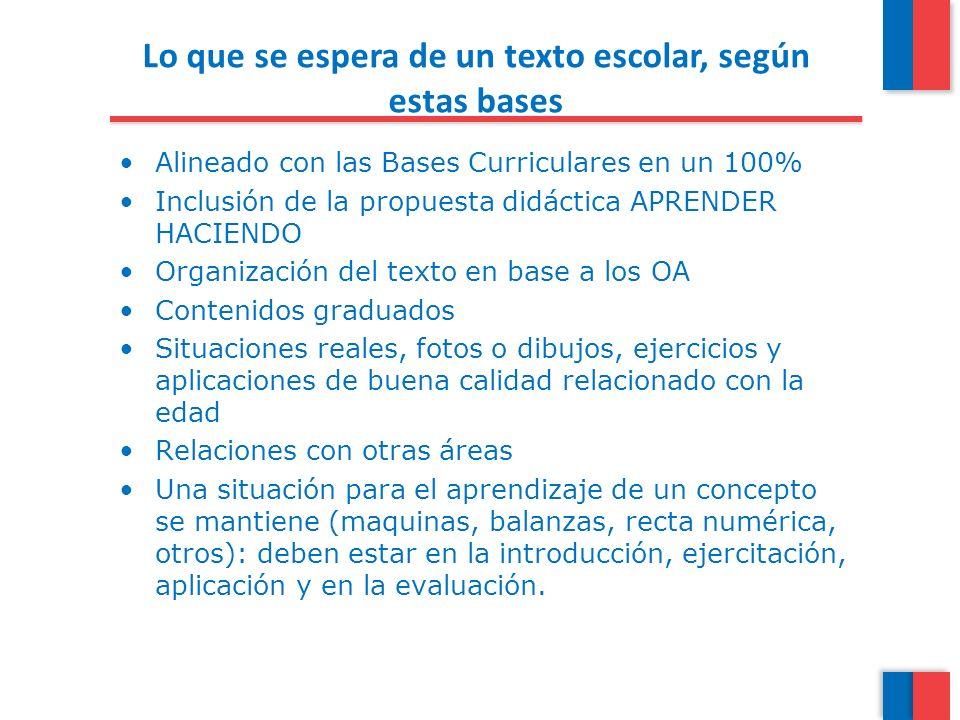 Lo que se espera de un texto escolar, según estas bases Alineado con las Bases Curriculares en un 100% Inclusión de la propuesta didáctica APRENDER HA