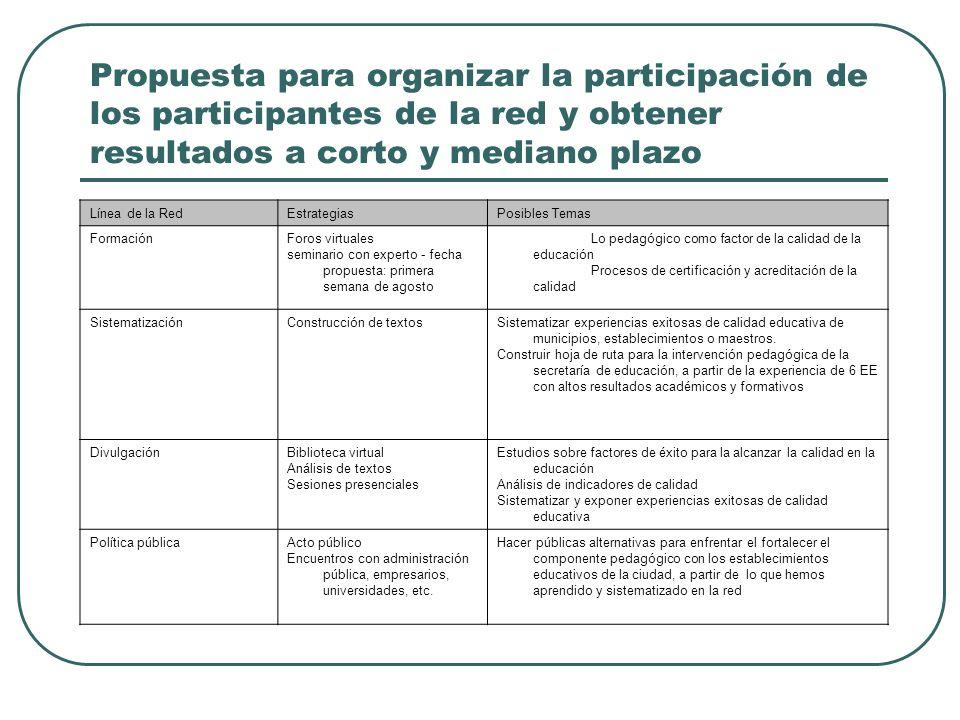 Propuesta para organizar la participación de los participantes de la red y obtener resultados a corto y mediano plazo Línea de la RedEstrategiasPosibl