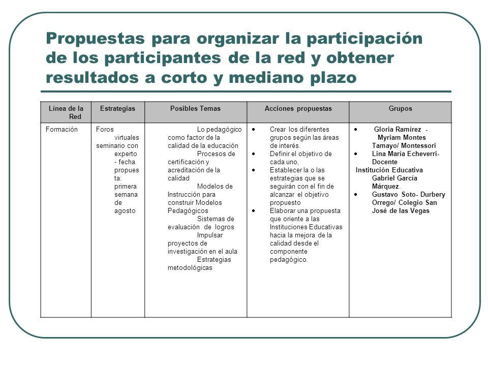 Propuestas para organizar la participación de los participantes de la red y obtener resultados a corto y mediano plazo Línea de la Red EstrategiasPosi