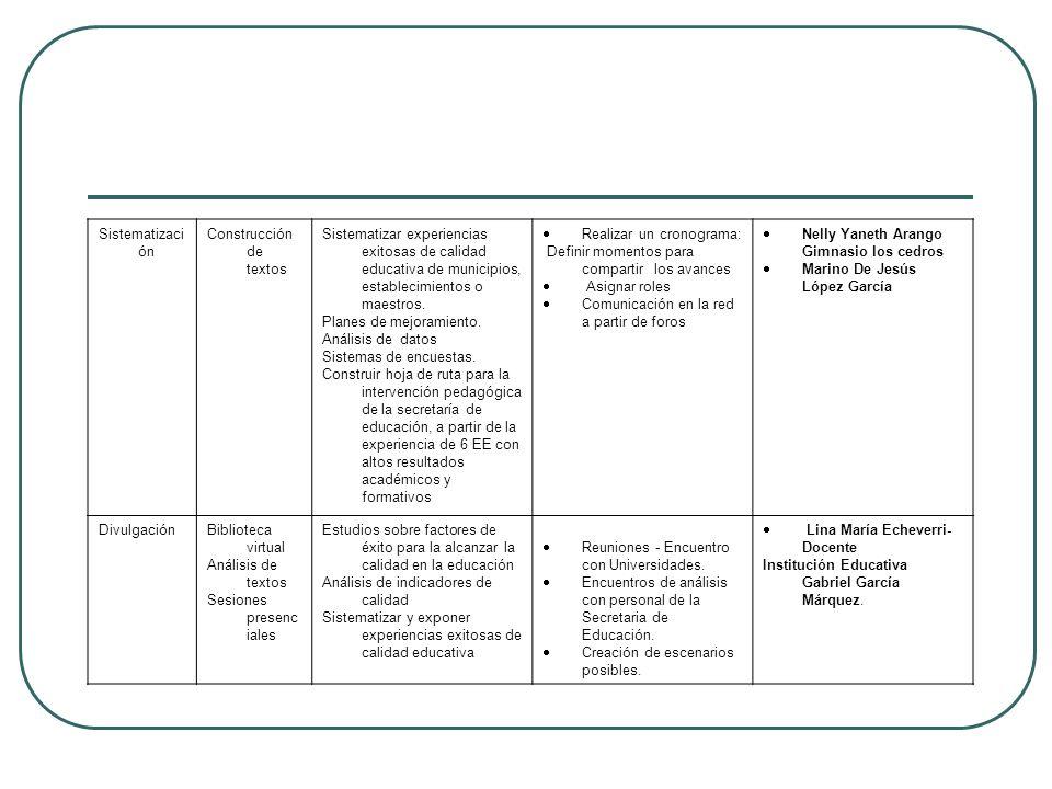 Sistematizaci ón Construcción de textos Sistematizar experiencias exitosas de calidad educativa de municipios, establecimientos o maestros. Planes de